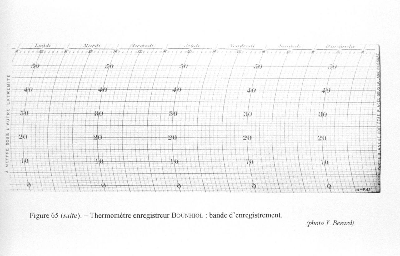 Figure 65 (cont.) Recording paper used with Bounhiol thermometer register. Photo