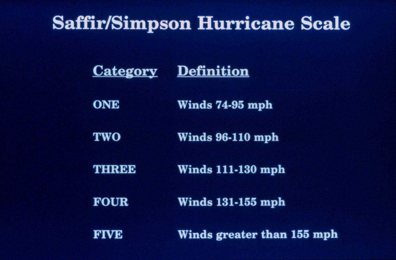 Saffir/Simpson Hurricane Scale Photo