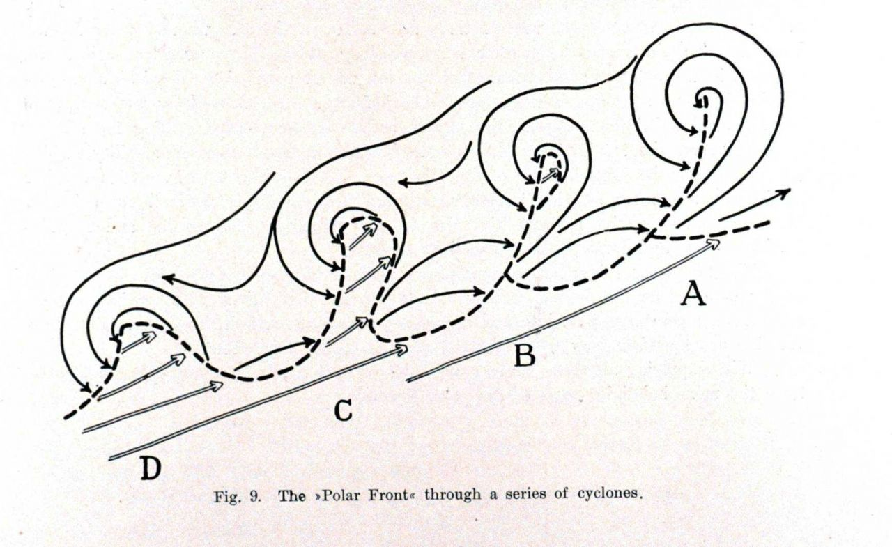 The polar front through a series of cyclones as shown by J Photo
