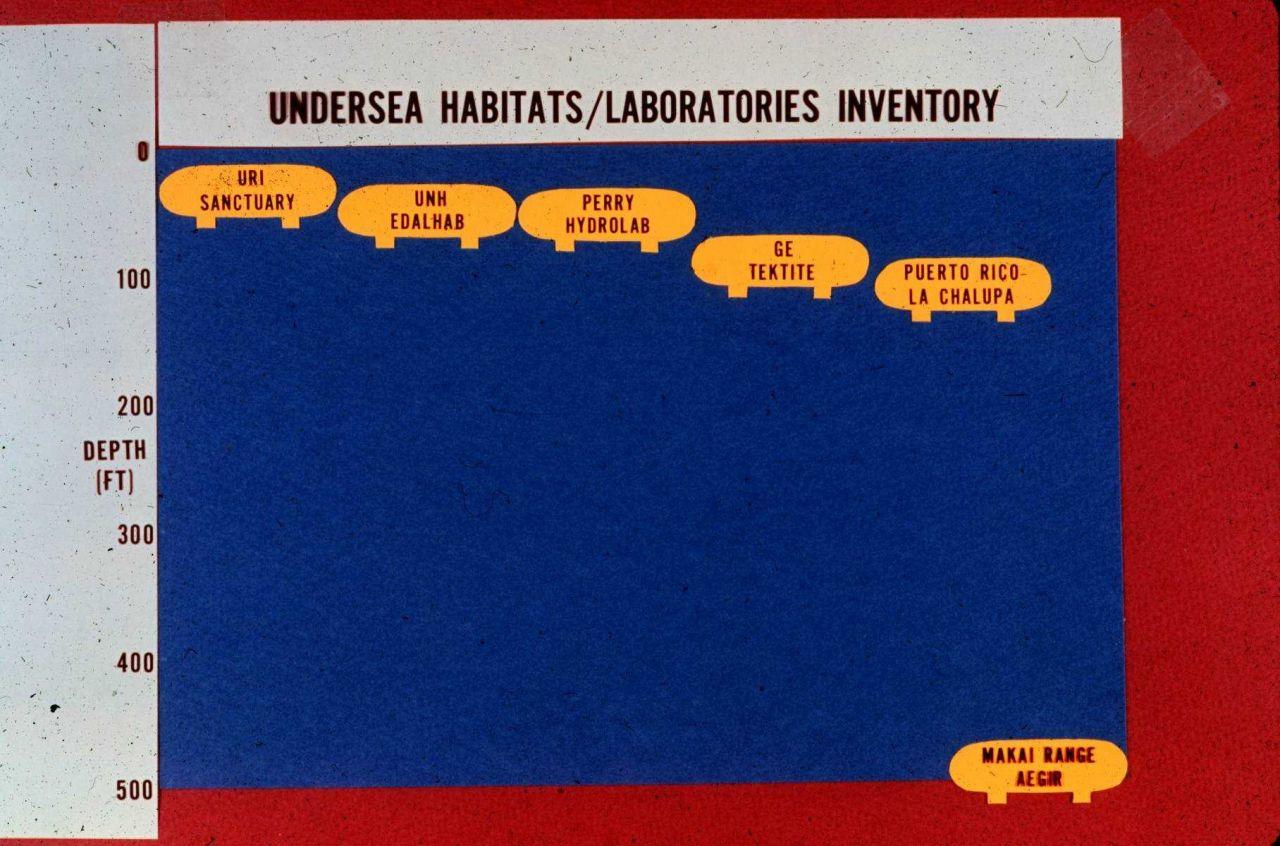 Inventory of undersea habitats, 1973. Photo
