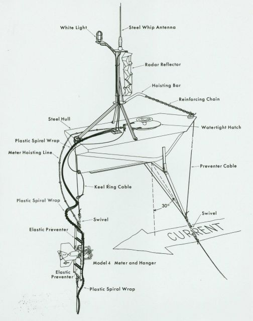 Diagram of buoy for deploying Roberts Radio Current Meter. Picture