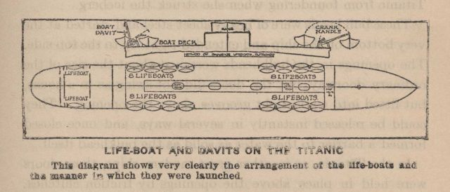 Diagram showing location of lifeboats on the TITANIC and the manner in which they were launched Picture