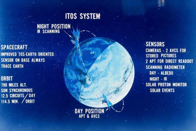 Graphic of Improved TIROS Operational System (ITOS) satellite Picture