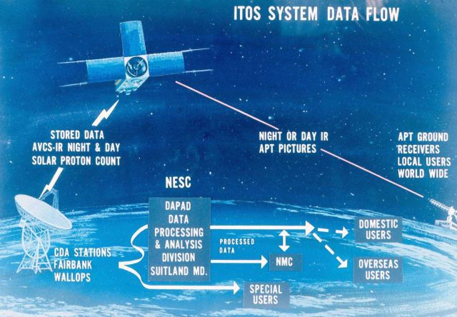 Graphic of Improved TIROS Operational System (ITOS) satellite system data flow. Picture