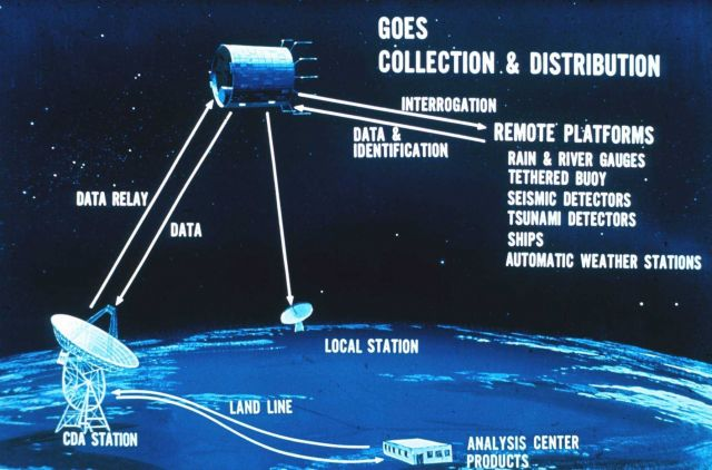 Graphic of GOES satellite data collection and distribution Picture