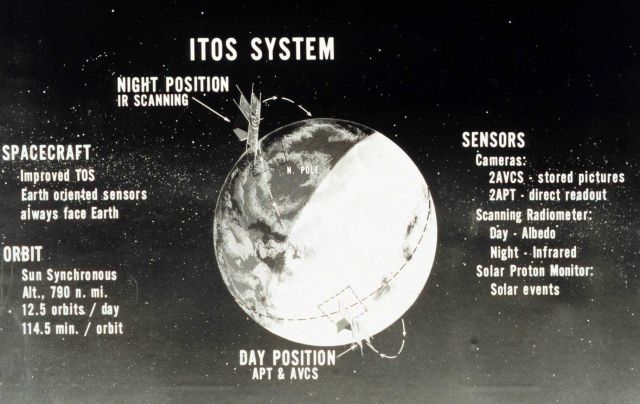 Graphic of overall ITOS system. Picture