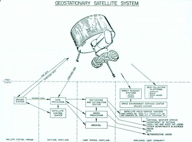 Diagram of communications, data processing and dissemination associated with Geostationary Satellite System. Picture