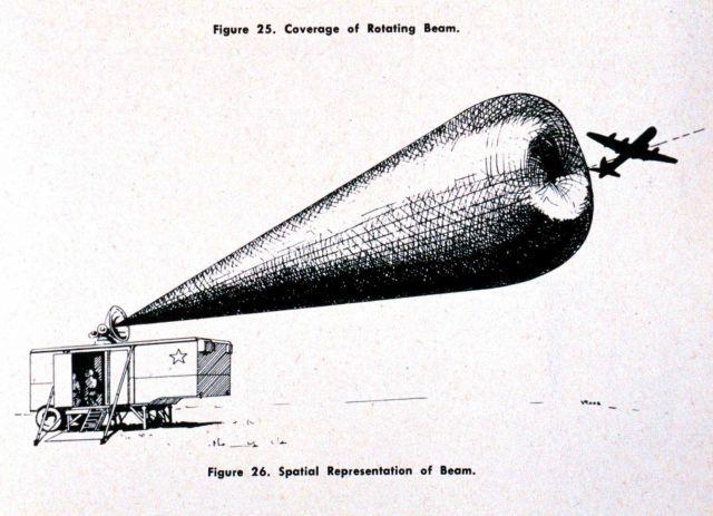 Artist's conception of radar beam pattern of Radio Set SCR-584, a mobile radar unit Picture