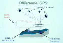 Diagram illustrating use of differential GPS as navigation system to control hydrographic survey. Photo