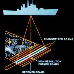Early diagram of operation of multi-beam sounding system. Photo