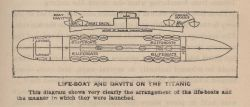 Diagram showing location of lifeboats on the TITANIC and the manner in which they were launched Photo