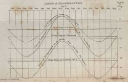 A temperature variation diagram showing the sinusoidal change in temperature at London, Stockholm, and 78 degrees North Latitude in William Scoresby's Photo