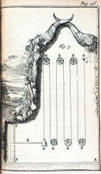 Figure 1 in: Traittez de barometres, thermometres, et notiometres, ou hygrometres, by Joachim d'Alence, d Photo
