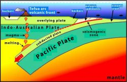 Diagram of the interaction between the Pacific Plate and Indo-Australian Plate showing Tofua arc volcanic front. Photo