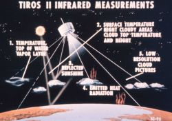 Graphic of phenomena measured by TIROS II infrared sensors. Photo