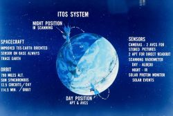 Graphic of Improved TIROS Operational System (ITOS) satellite Photo
