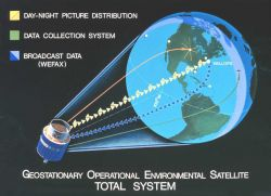Graphic showing Geostationary Operational Environmental Satellite (GOES) Total System Photo