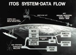 Graphic of ITOS system data flow. Photo