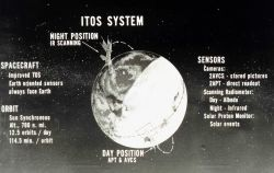 Graphic of overall ITOS system. Photo