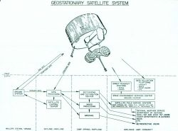 Diagram of communications, data processing and dissemination associated with Geostationary Satellite System. Photo