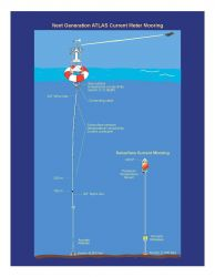 Diagram of the Next Generation of Atlas Current Meter Buoys as of 2010. Photo
