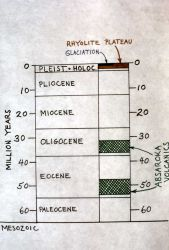 Chart showing geologic periods in last 60 million years - Diagrams Photo